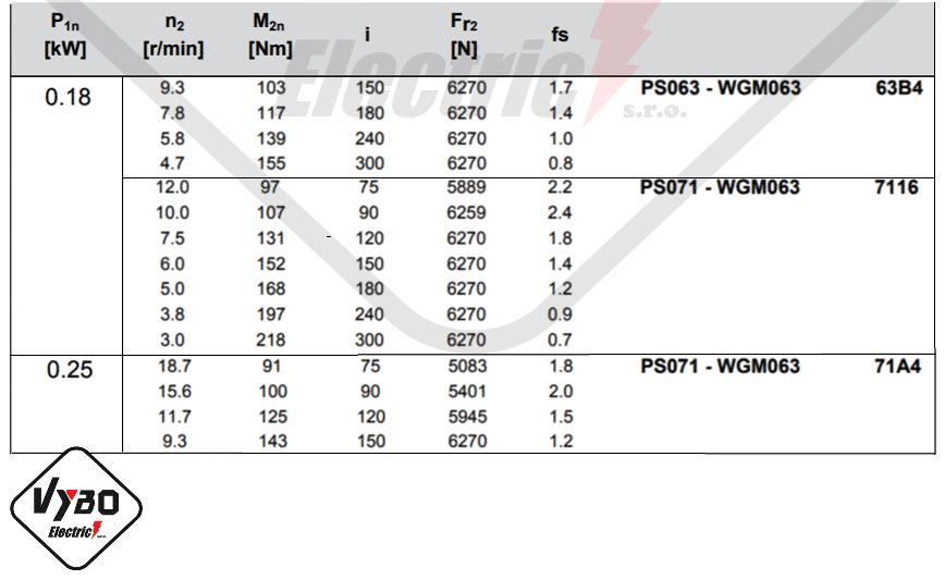 parametry výkonnosti mazání šneková převodovka WGM063