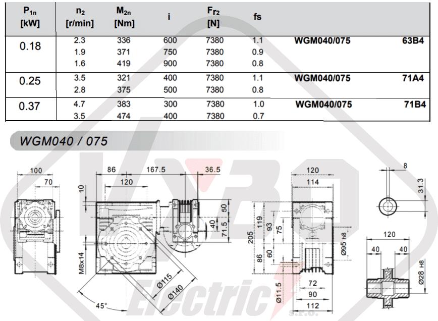 parametry výkonnosti šneková převodovka WGM075