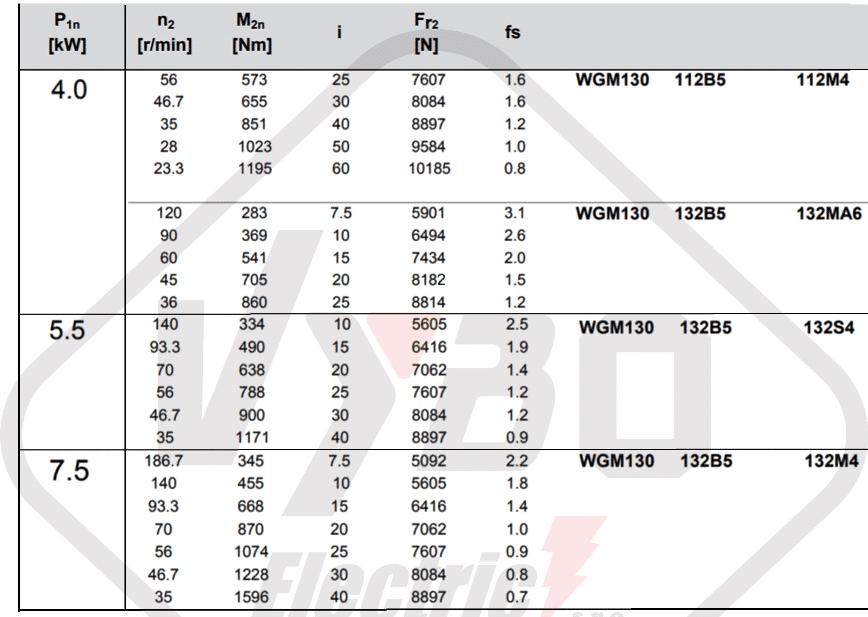 parametry výkonnosti převodovka WGM130