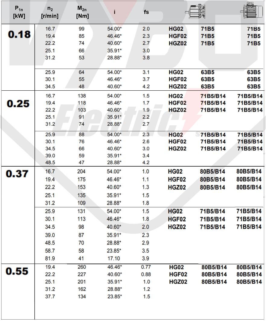 tabulka výběru převodovky čelní převodovka HG02
